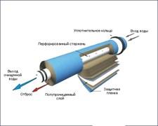 Фильтр мембранный капсульный ФМК-ПП-022 для 4/Б - 50 л/ч и 100 л/ч